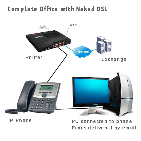 Complete Office on Naked DSL