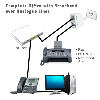 Complete Office with Broadband over Analogue Lines