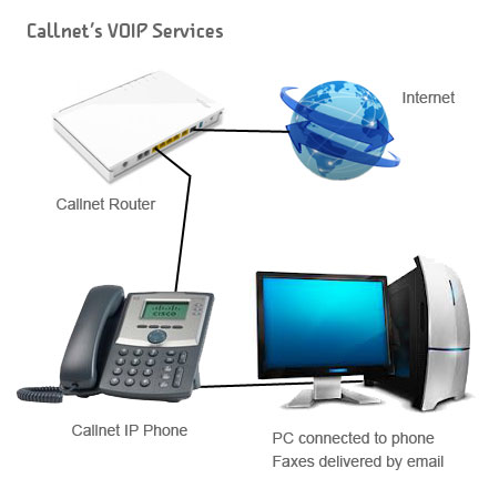 Callnet's Voice Services