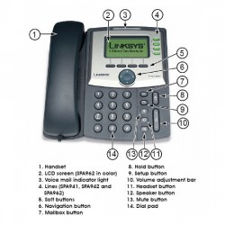 Cisco IP phone at a glance